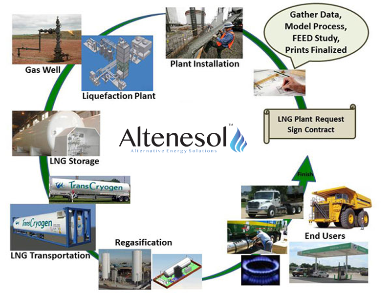 Altenesol U2019s Process Flow Diagram